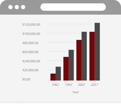 college expenses chart ecliptic financial